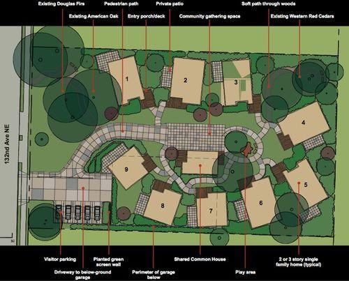 Co Housing plan